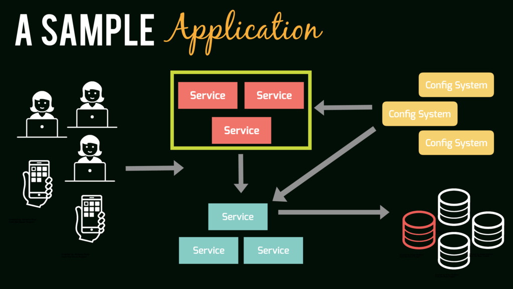 A sample Application Config System Config System ...