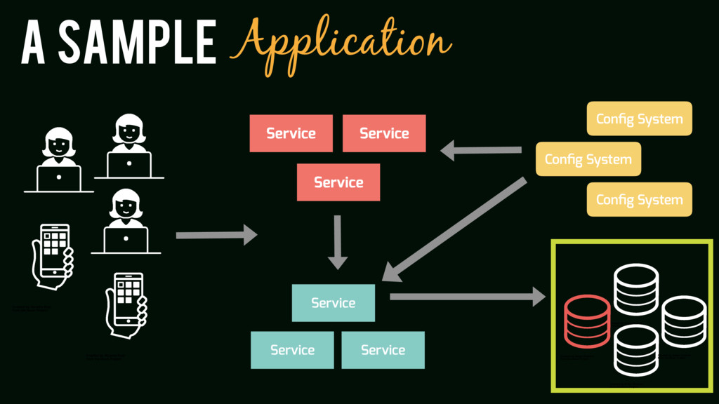 A sample Application Service Service Service Se...
