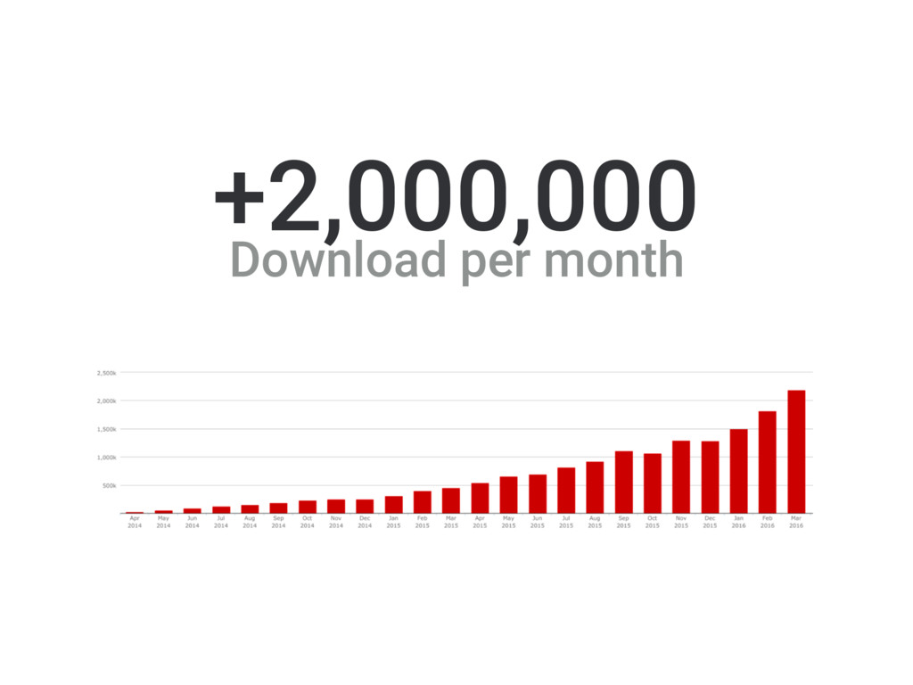 2 000 000 downloads per month +2,000,000 Downlo...