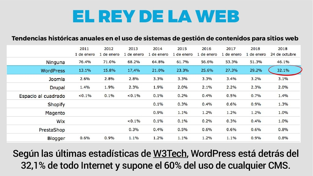Según las últimas estadísticas de W3Tech, WordP...