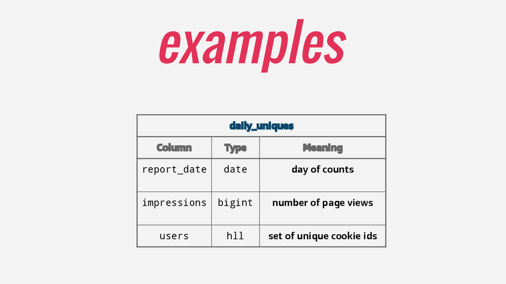 examples daily_uniques Column Type Meaning repo...