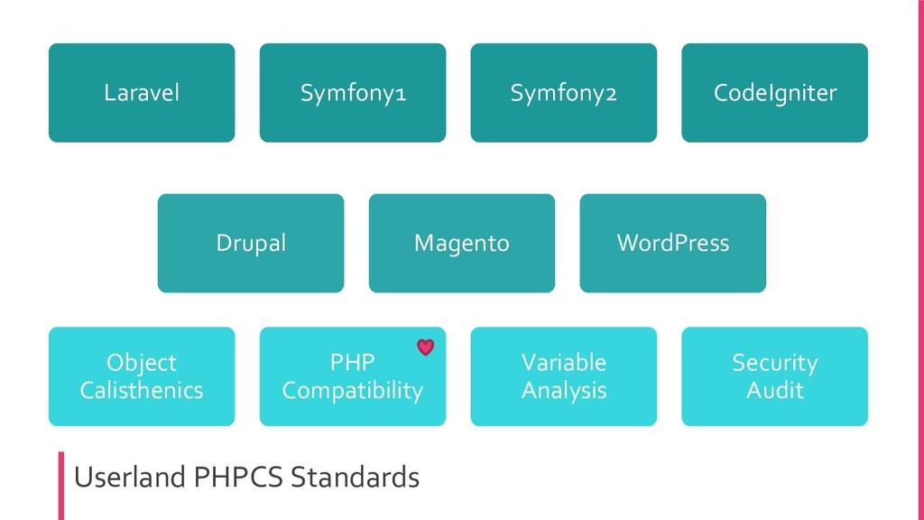Userland PHPCS Standards Laravel Symfony1 Symfo...