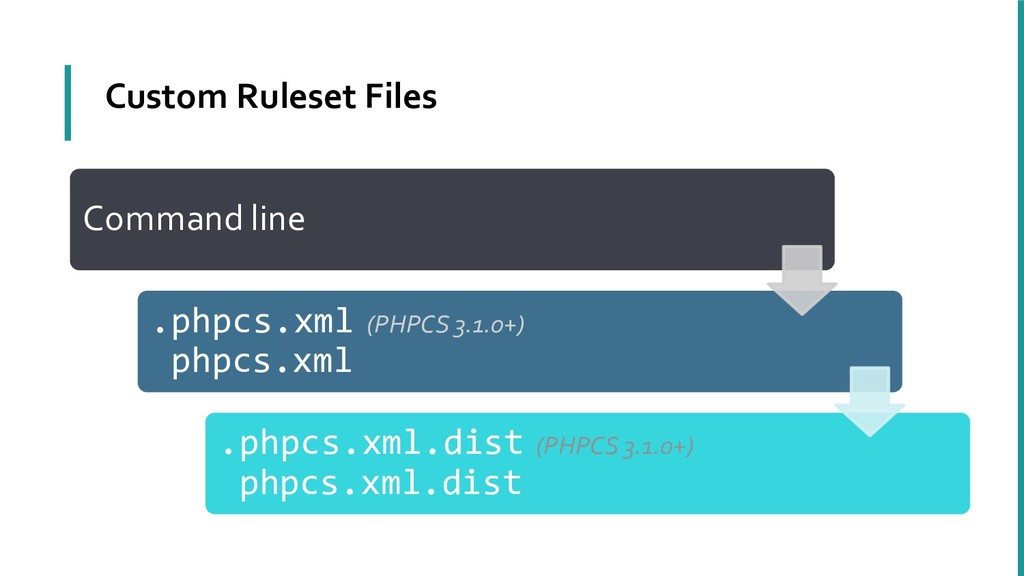 Custom Ruleset Files Command line --standard=my...