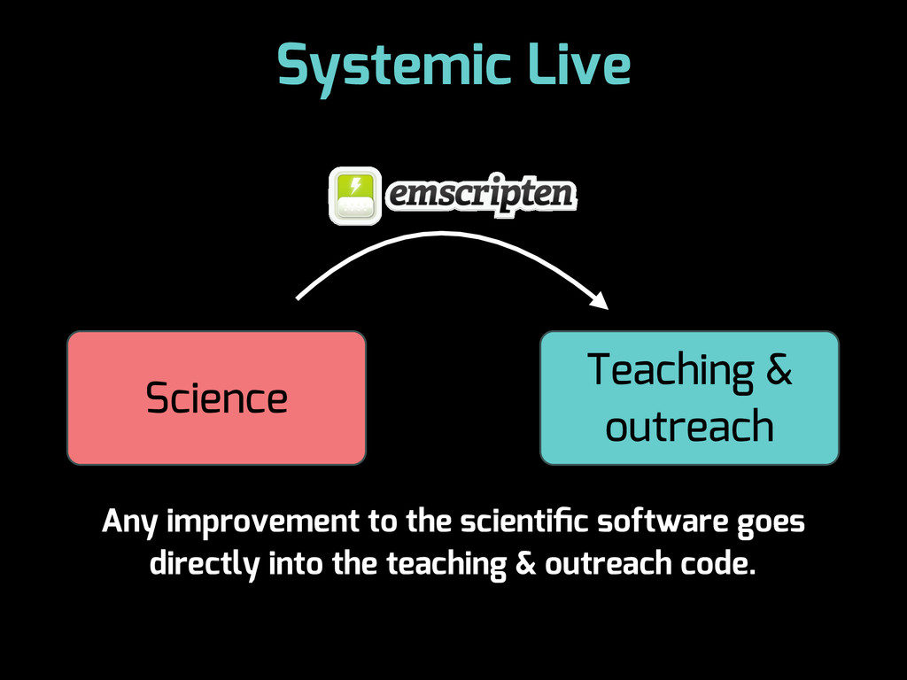 Systemic Live Science Teaching & outreach Any i...