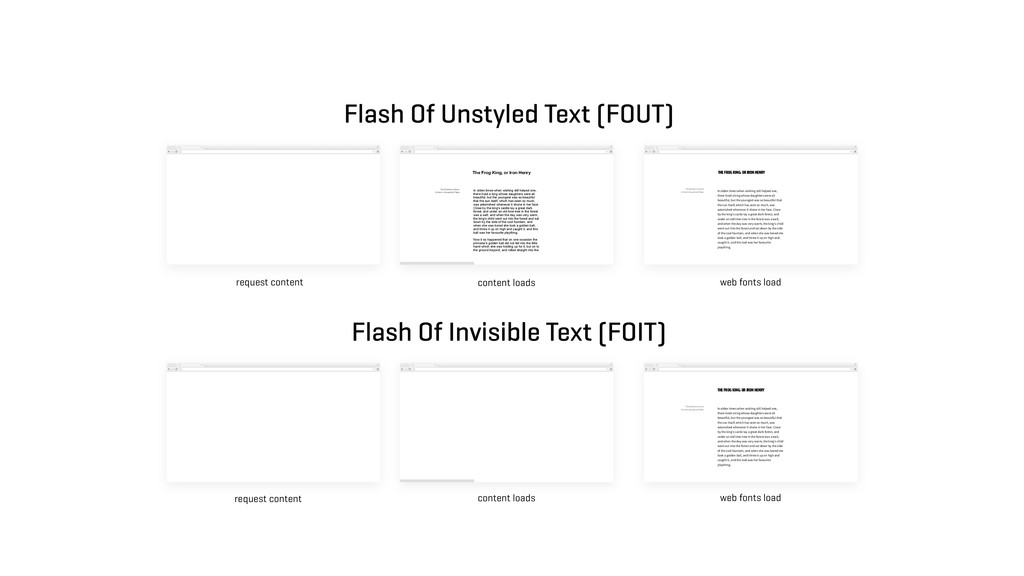 request content content loads web fonts load In...