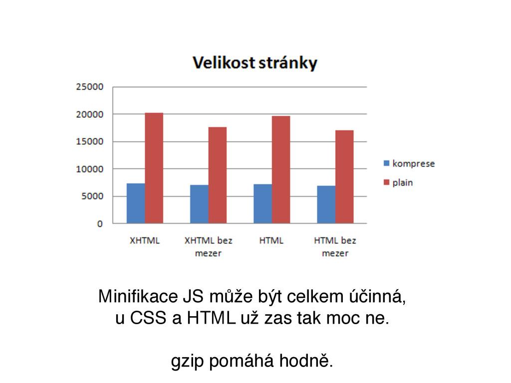Minifikace JS může být celkem účinná, u CSS a HT...