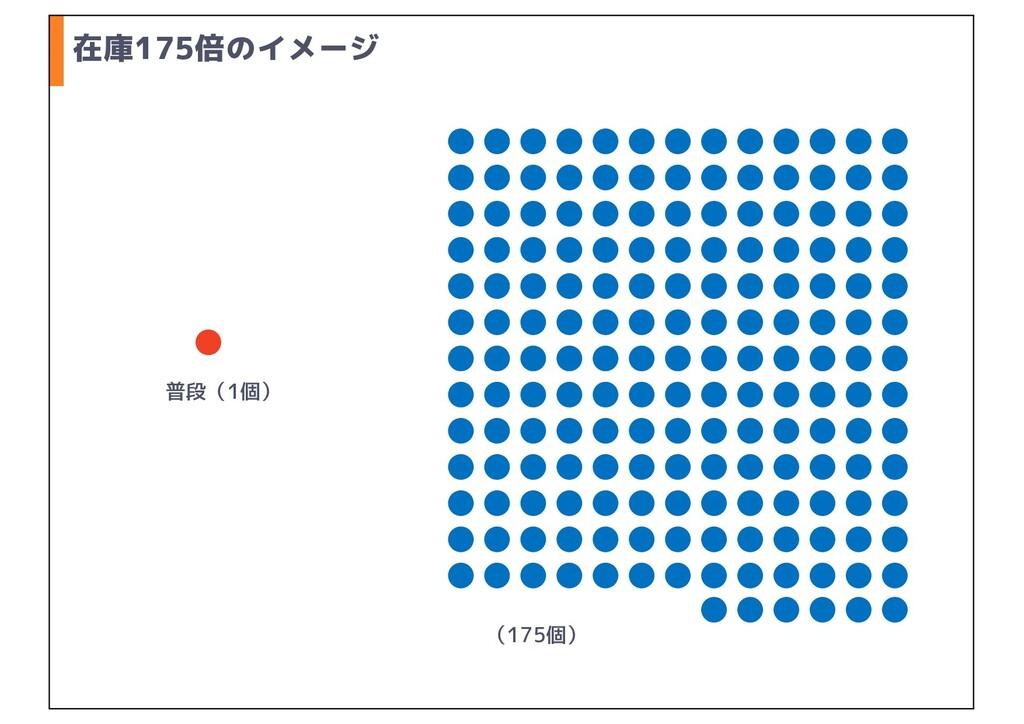 在庫175倍のイメージ 普段(1個) (175個)