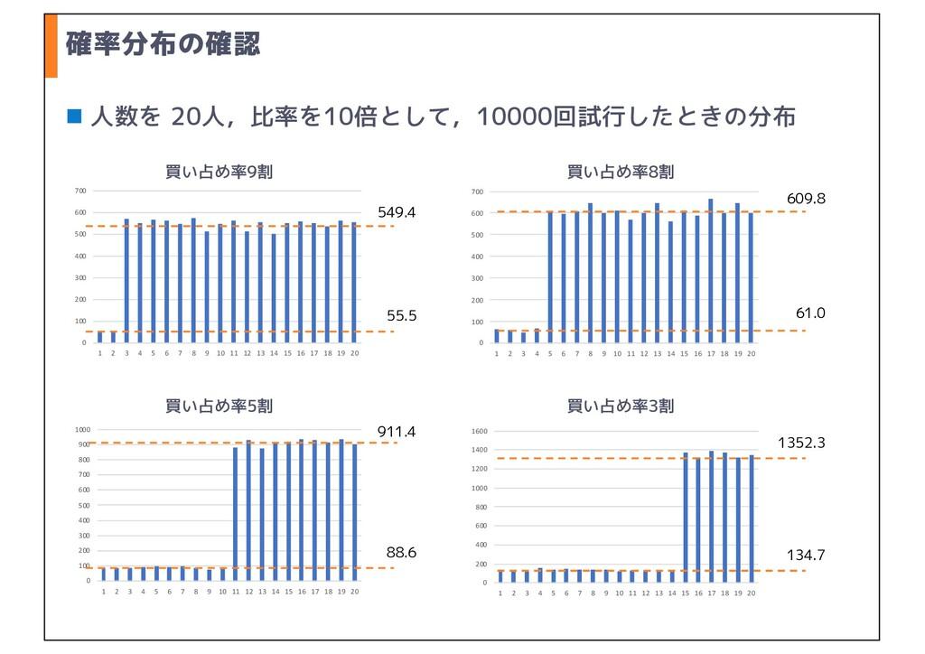 確率分布の確認 n 人数を 20人,比率を10倍として,10000回試行したときの分布 0 1...
