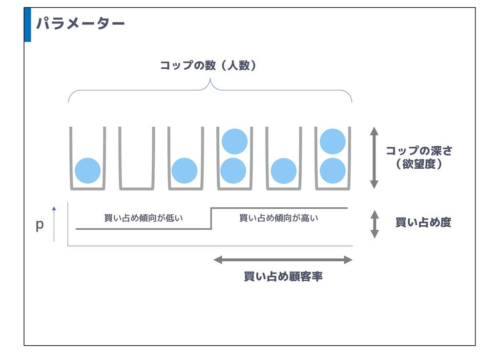 パラメーター p 買い占め傾向が高い 買い占め傾向が低い コップの数(人数) コップの深さ (...