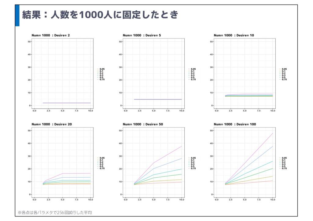 結果:人数を1000人に固定したとき ※各点は各パラメタで256回試行した平均