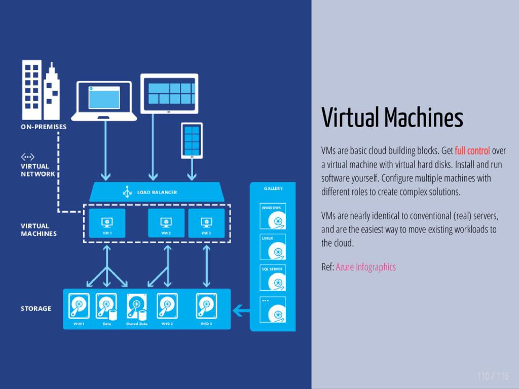 110 / 116 Virtual Machines VMs are basic cloud ...