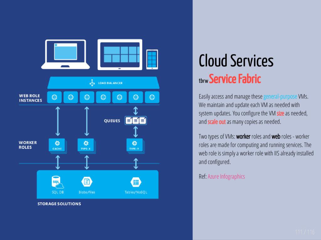 111 / 116 Cloud Services tbrw Service Fabric Ea...