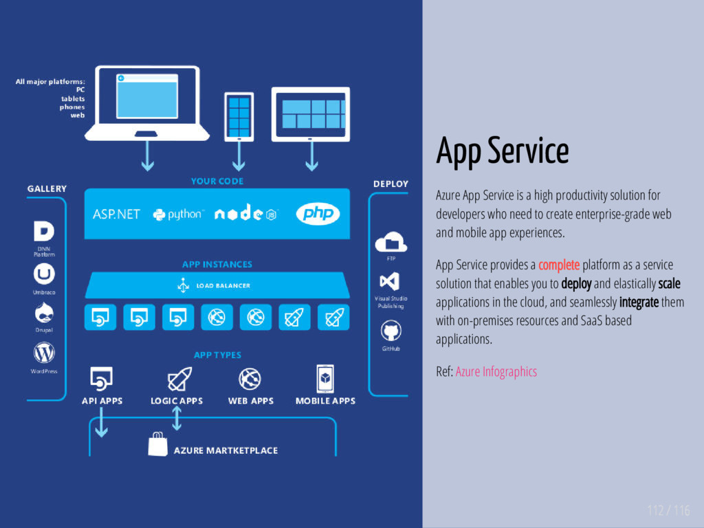 112 / 116 App Service Azure App Service is a hi...
