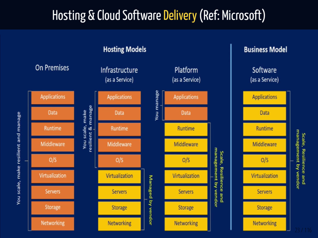 Hosting & Cloud Software Delivery (Ref: Microso...