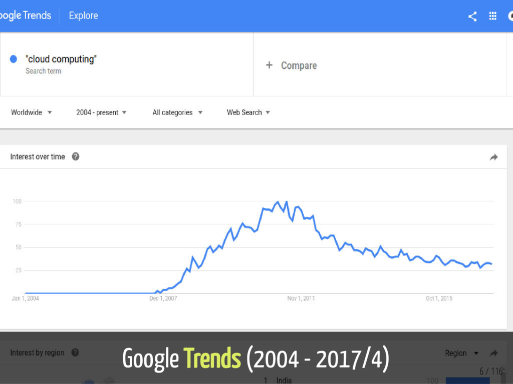 Google Trends (2004 - 2017/4) 6 / 116
