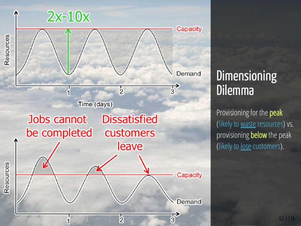 62 / 116 Dimensioning Dilemma Provisioning for ...