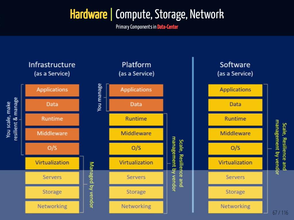 Hardware | Compute, Storage, Network Primary Co...