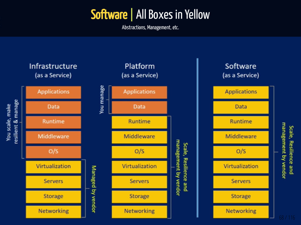 Software | All Boxes in Yellow Abstractions, Ma...