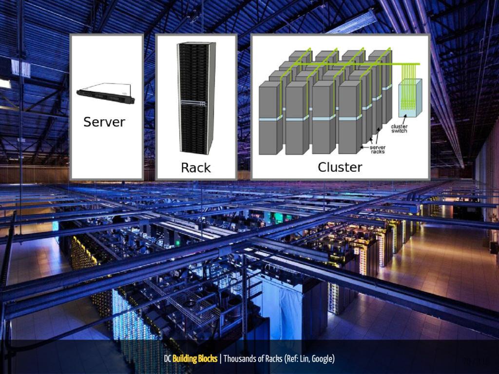 DC Building Blocks | Thousands of Racks (Ref: L...