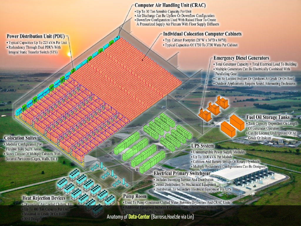 Anatomy of Data-Center (Barroso,Hoelzle via Lin...