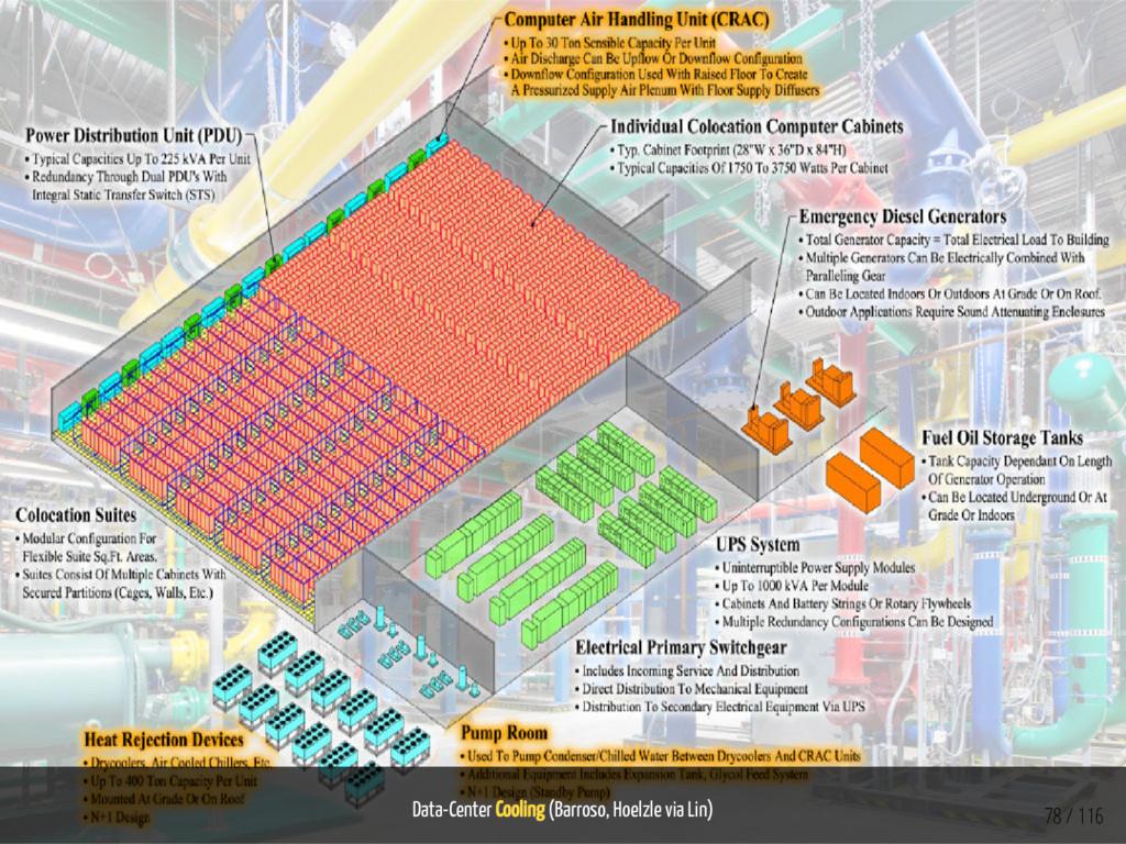 Data-Center Cooling (Barroso, Hoelzle via Lin) ...
