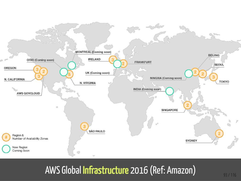 AWS Global Infrastructure 2016 (Ref: Amazon) 93...