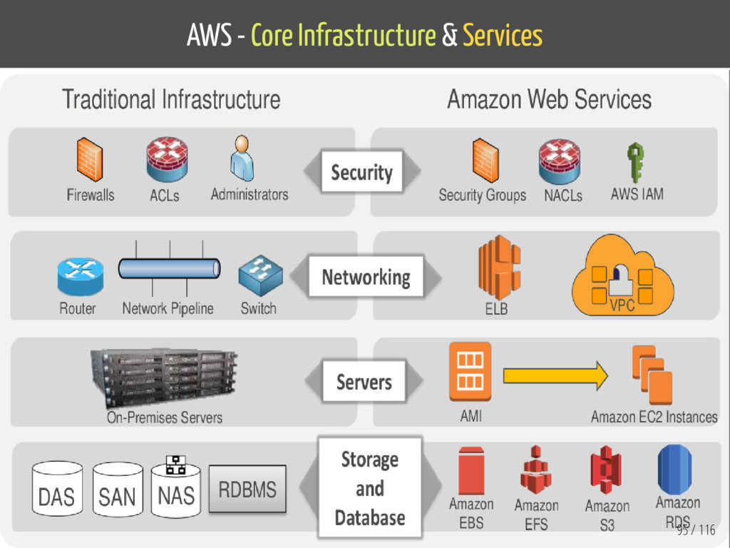 AWS - Core Infrastructure & Services 95 / 116