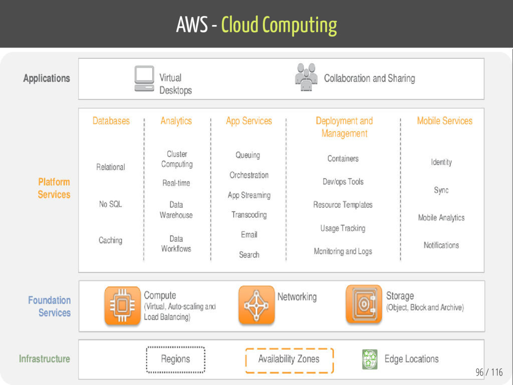 AWS - Cloud Computing 96 / 116