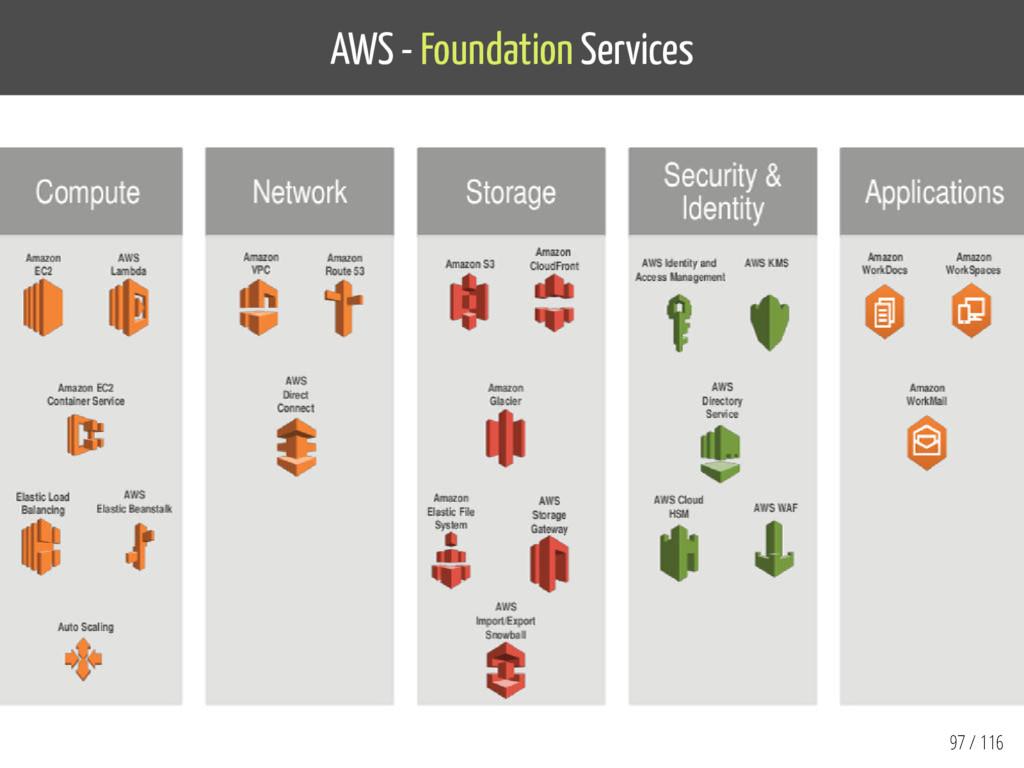 AWS - Foundation Services 97 / 116