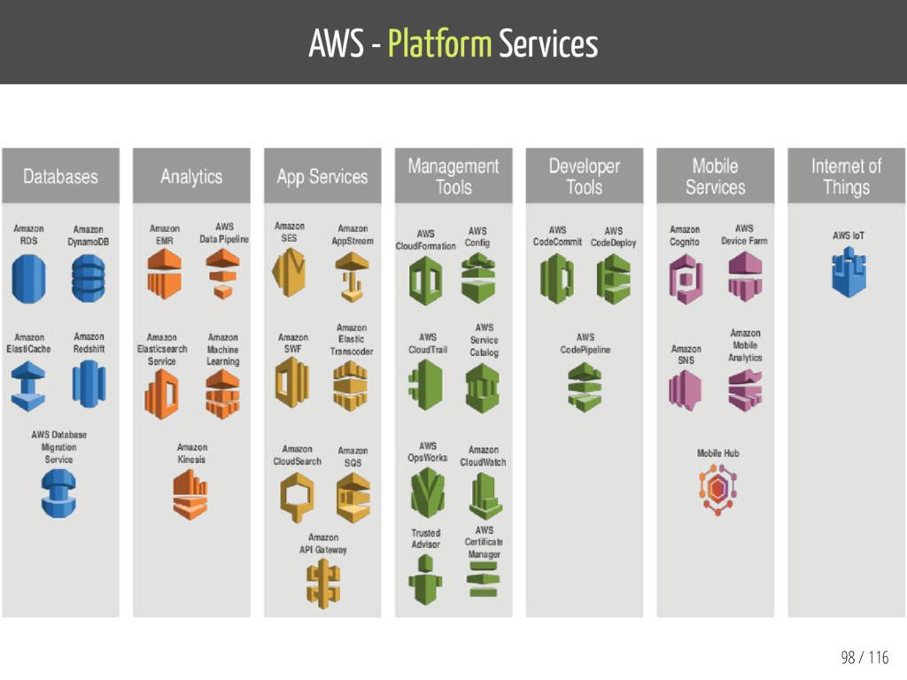 AWS - Platform Services 98 / 116
