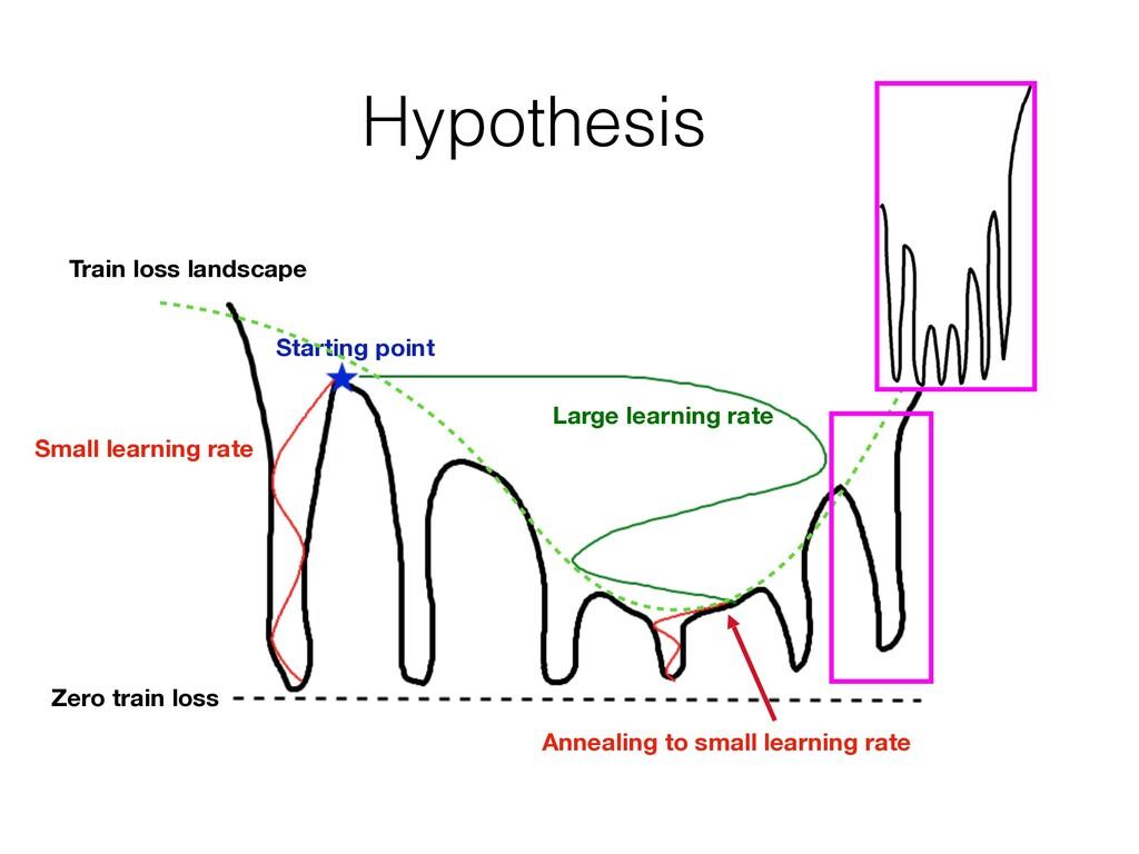 Hypothesis Zero train loss Train loss landscape...