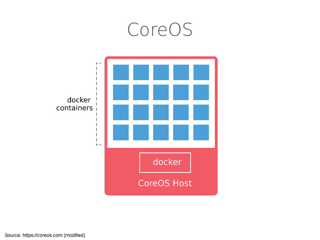 CoreOS Source: https://coreos.com (modified)