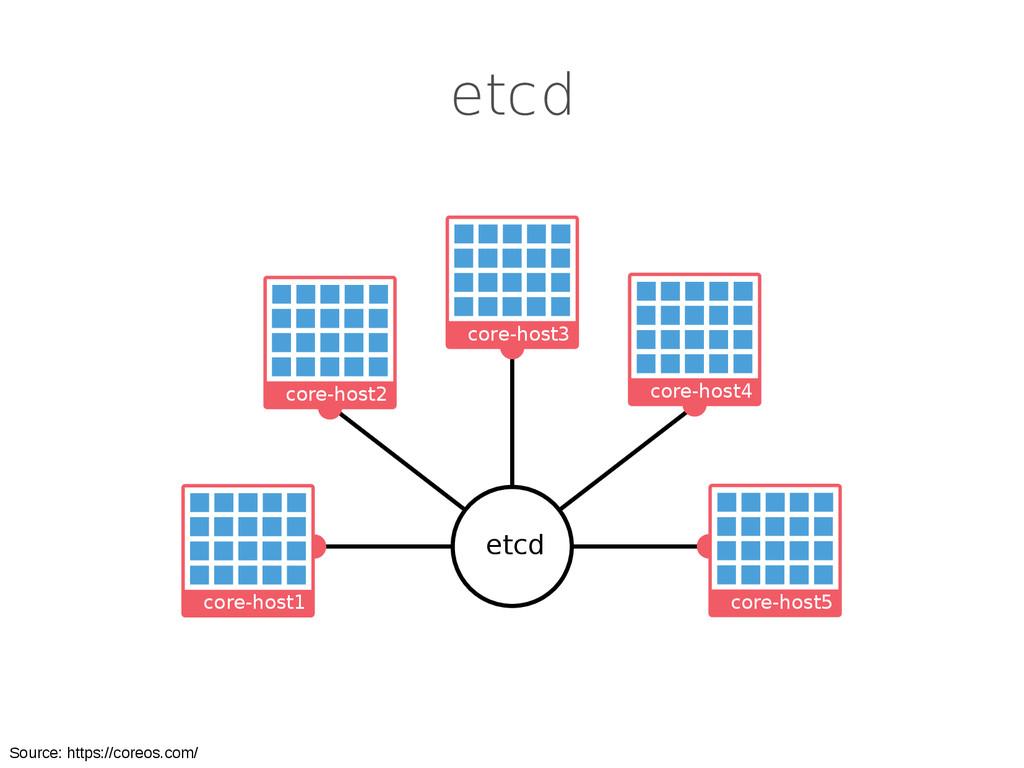 etcd etcd core-host4 core-host3 core-host2 core...