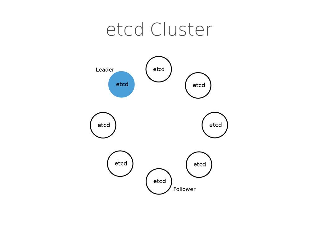 etcd Cluster etcd etcd etcd etcd etcd Leader Fo...