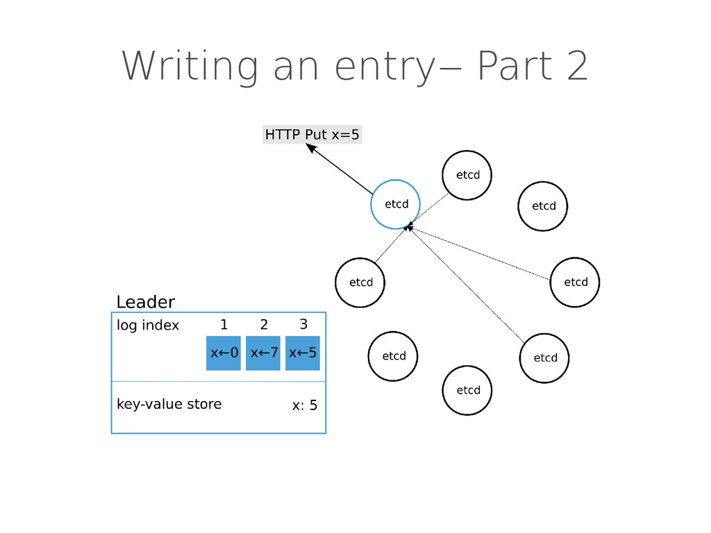 Writing an entry‒ Part 2