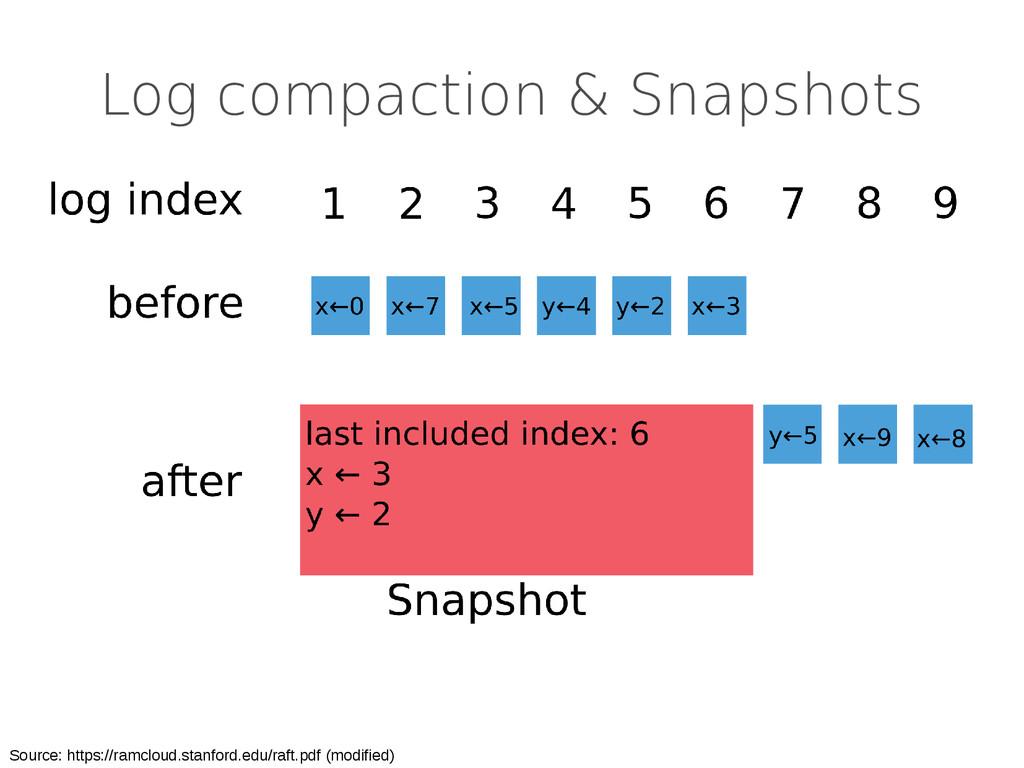 Log compaction & Snapshots Source: https://ramc...