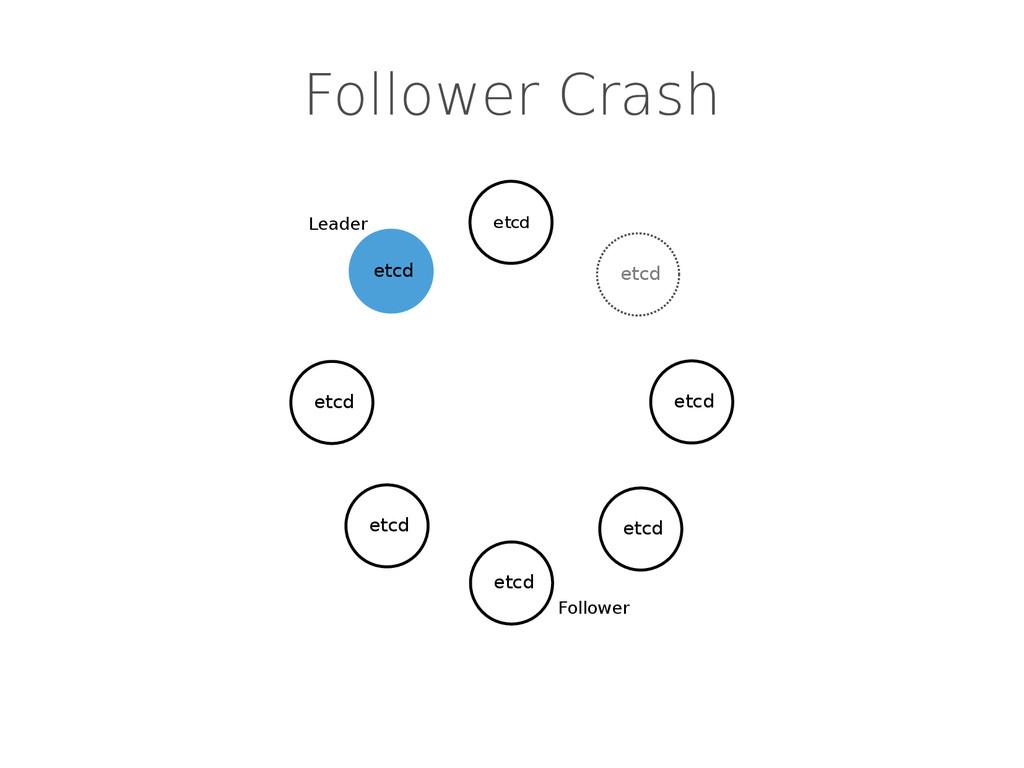 Follower Crash etcd etcd etcd etcd etcd Leader ...