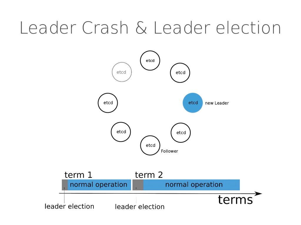Leader Crash & Leader election etcd etcd etcd e...