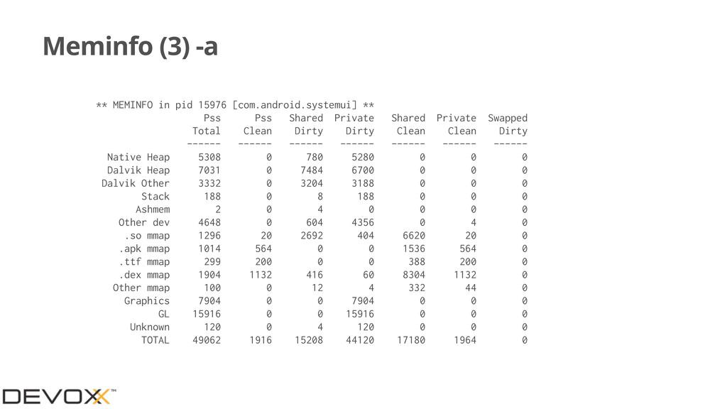 Meminfo (3) -a ** MEMINFO in pid 15976 [com.and...