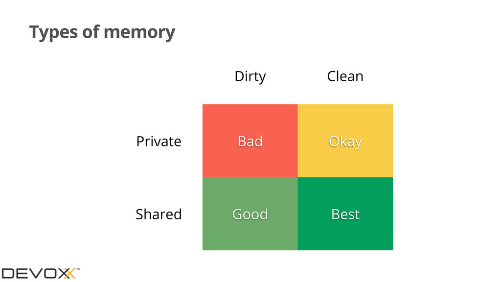 Types of memory Dirty Clean Private Shared Bad ...