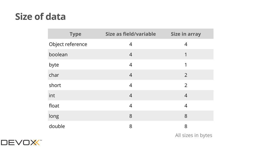 Size of data Type Size as field/variable Size in...