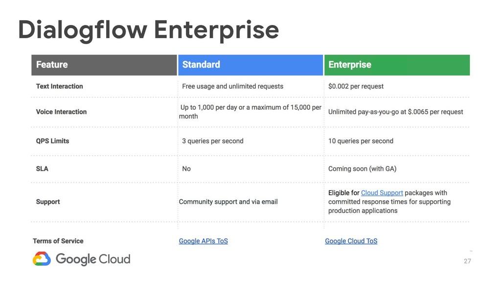 27 Dialogflow Enterprise