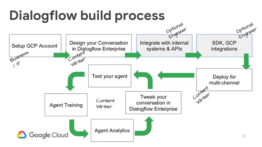 31 Dialogflow build process Setup GCP Account D...