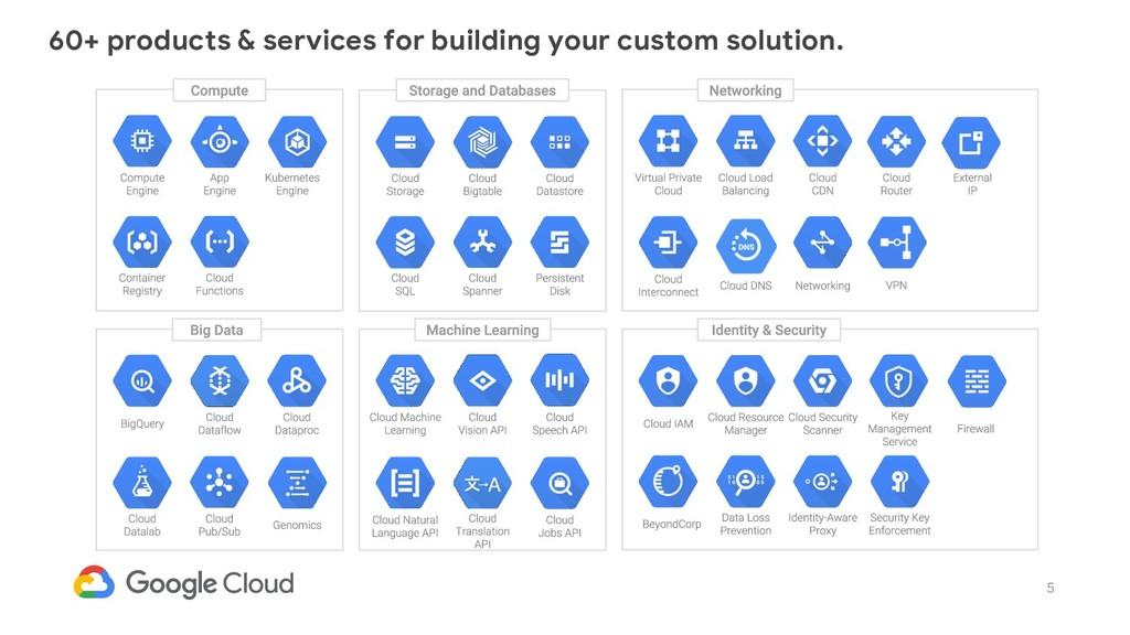 5 60+ products & services for building your cus...