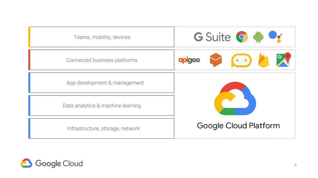 6 Google Cloud Platform