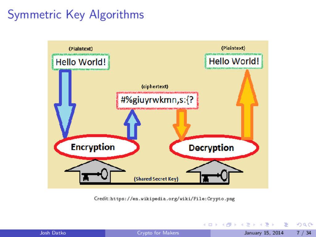 Symmetric Key Algorithms Credit: https://en.wik...
