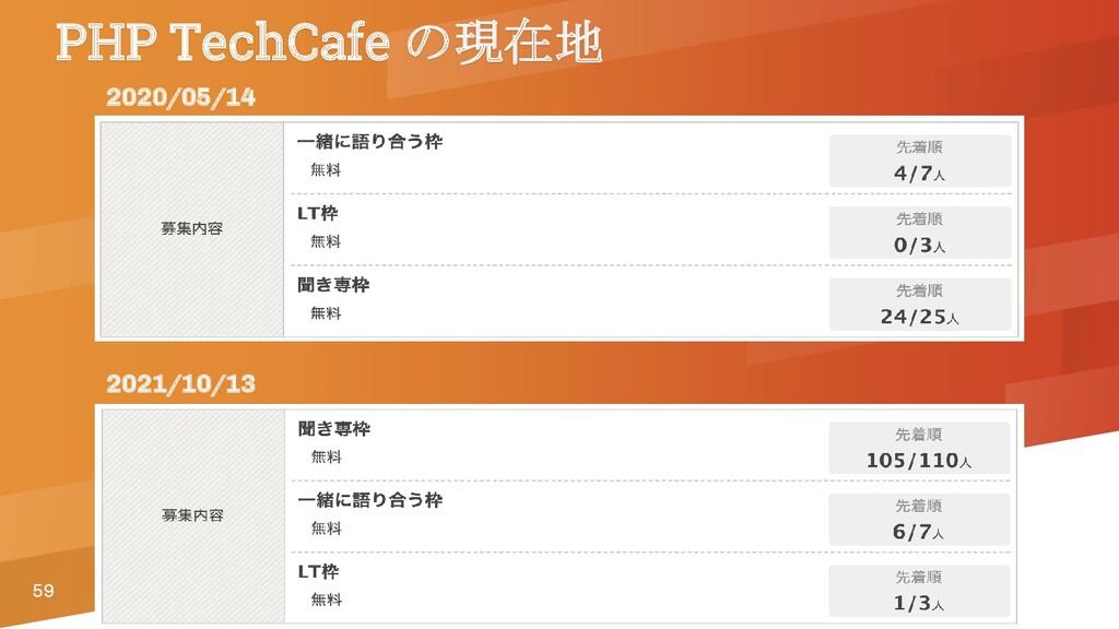 59 PHP TechCafe の現在地 2020/05/14 2021/10/13