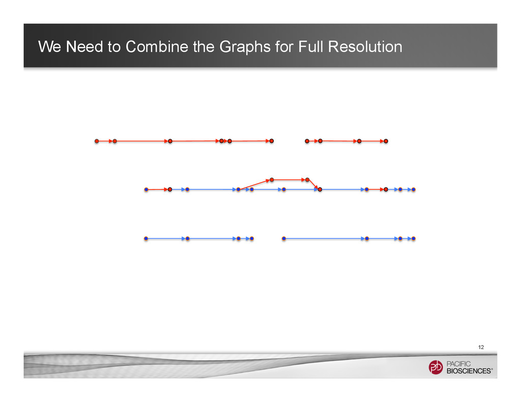 We Need to Combine the Graphs for Full Resoluti...