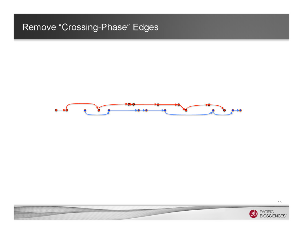 """Remove """"Crossing-Phase"""" Edges 15"""