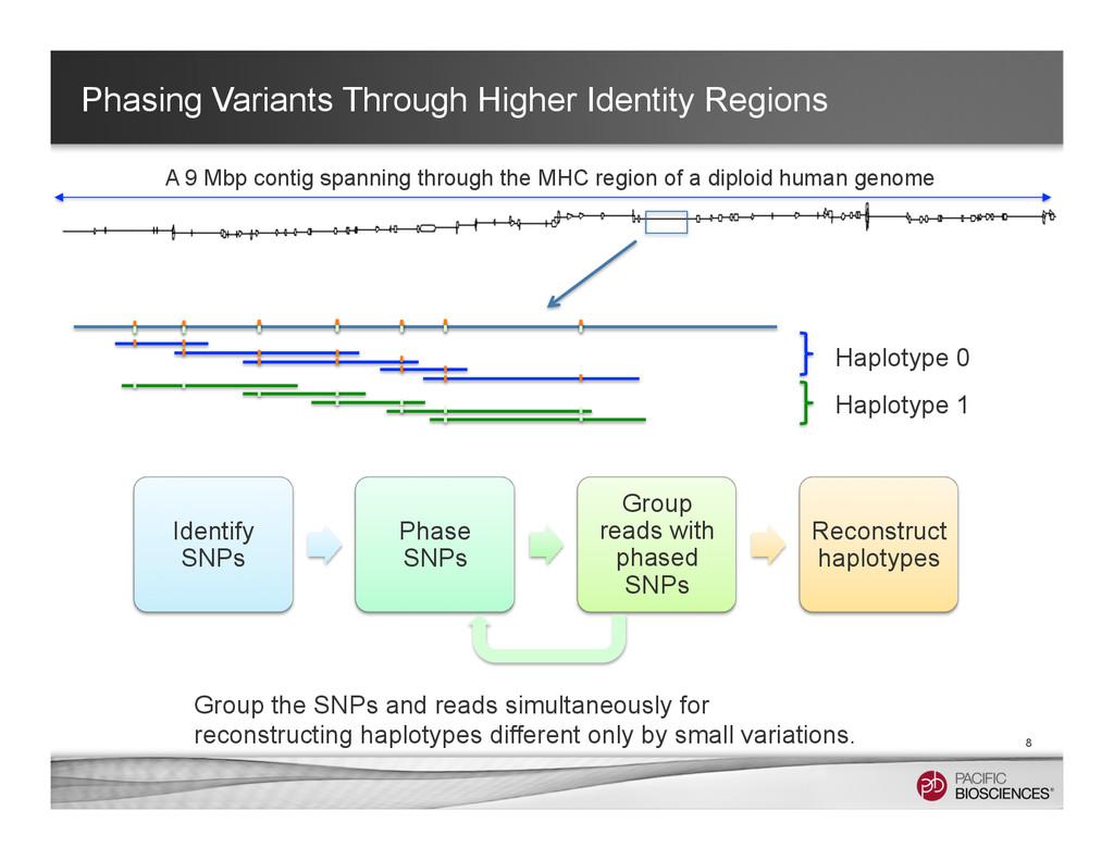 Phasing Variants Through Higher Identity Region...